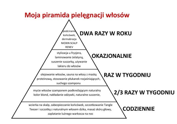 piramida pielęgnacji włosów